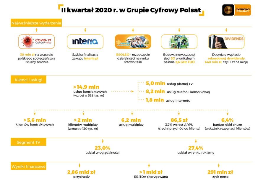 Podsumowanie II kwartału 2020 roku w Grupie Cyfrowy Polsat
