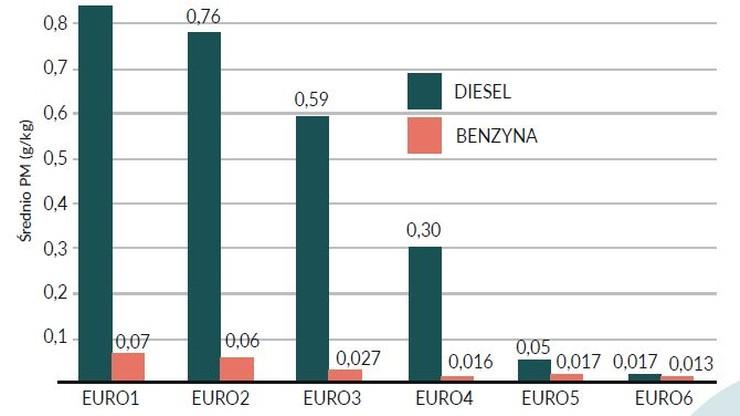 Źródło: Pomiary Zdalne Emisji Spalin, Zarząd Transportu Publicznego, Kraków, 2019