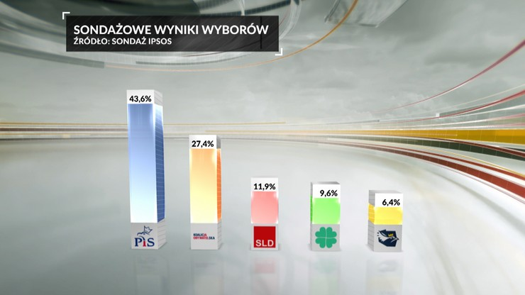 Wyniki wyborów 2019. Rekordowa wygrana PiS [exit poll]