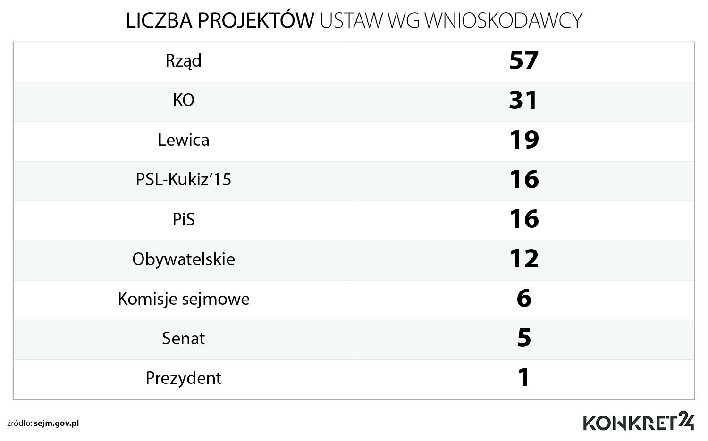 Liczba projektów ustaw w tej kadencji Sejmu w podziale na wnioskodawców