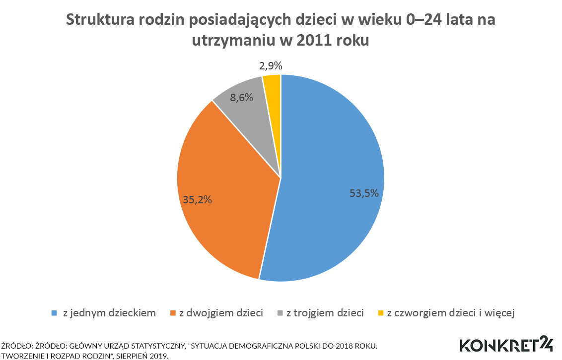 Polskie małżeństwa mają najczęściej jedno dziecko