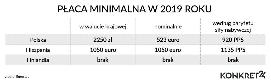 Płaca minimalna w wartościach nominalnych i PPS