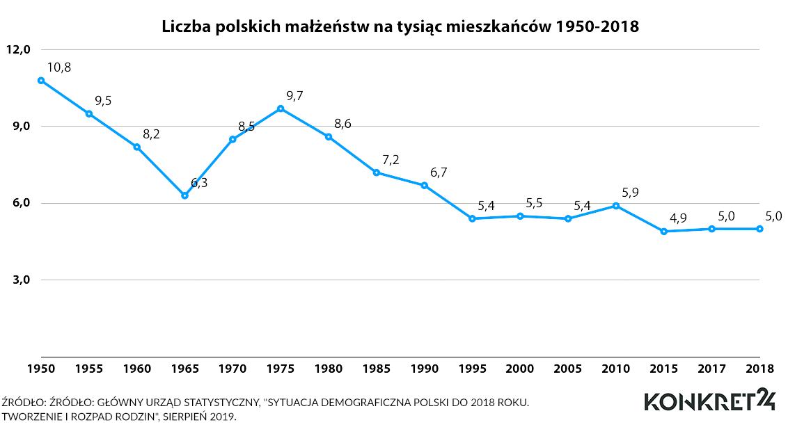 W długim okresie współczynnik polskich małżeństw wyraźnie spada