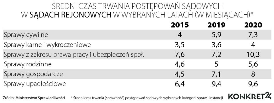 Średni czas trwania postępowań sądowych w sądach rejonowych w wybranych latach (w miesiącach)