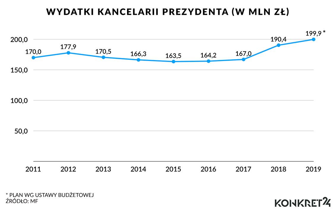 Wydatki Kancelarii Prezydenta (w mln zł)