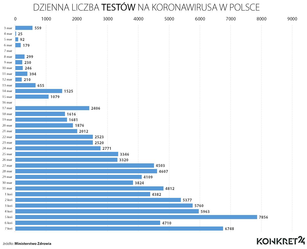Ile w Polsce wykonywało się codziennie testów na koronawirusa
