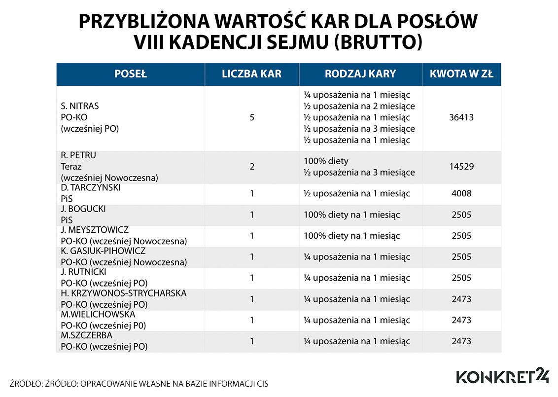 Najwięcej kar w tej kadencji Sejmu otrzymał poseł Sławomir Nitras