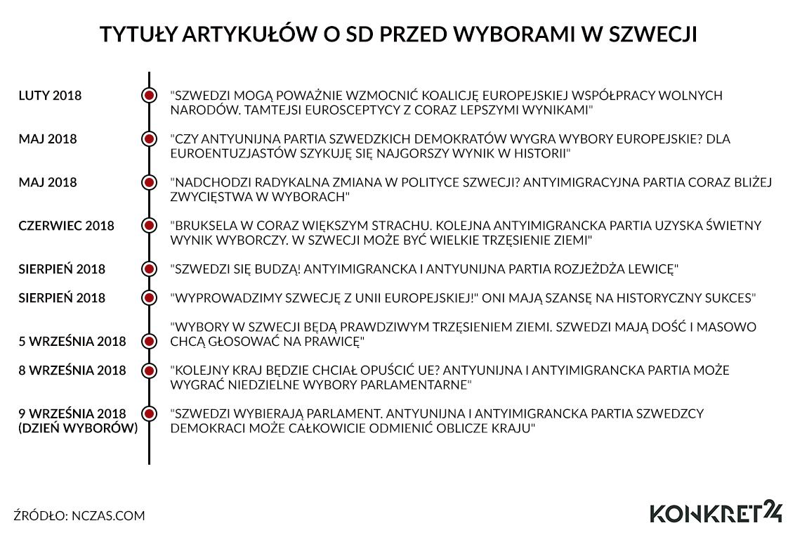 Polski portal o Szwedzkich Demokratach