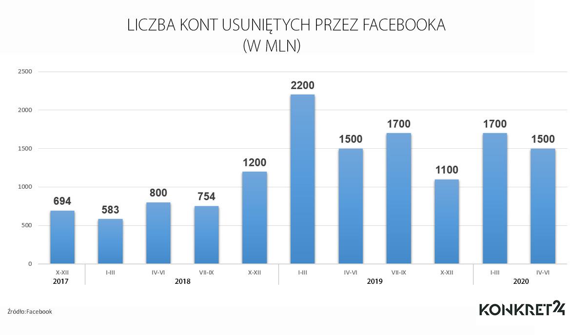 Liczba kont usuniętych przez Facebooka
