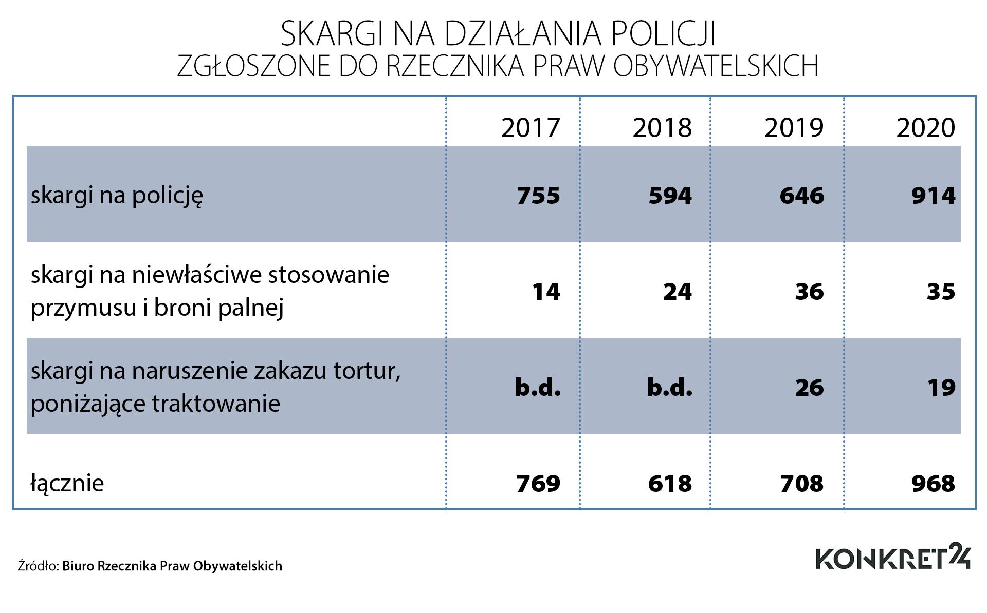 Skargi do Rzecznika Praw Obywatelskich na działania policji