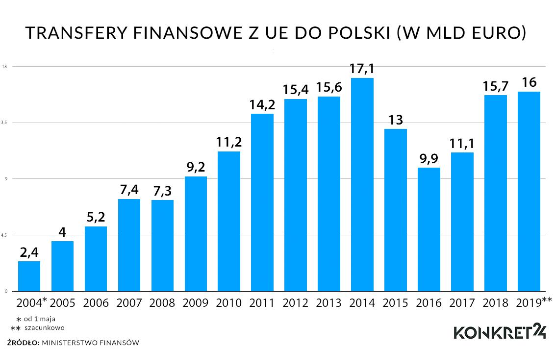 Roczne transfery finansowe z UE do Polski