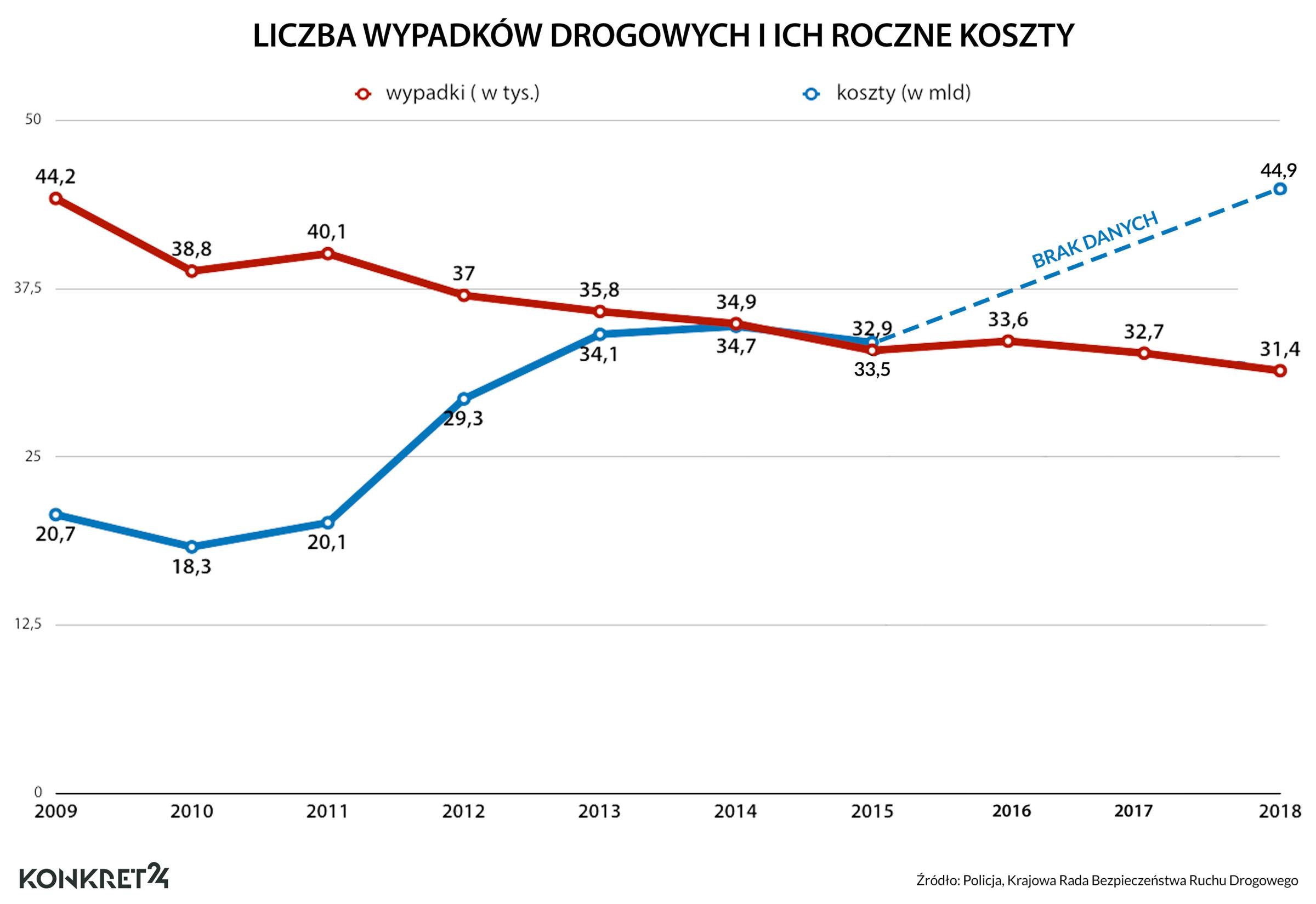 Wypadki drogowe w Polsce i ich koszty