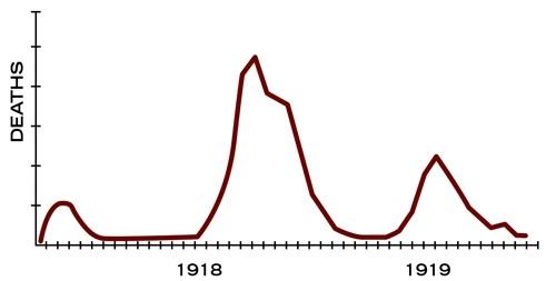 Trzy fale grypy hiszpanki w Stanach Zjednoczonych.