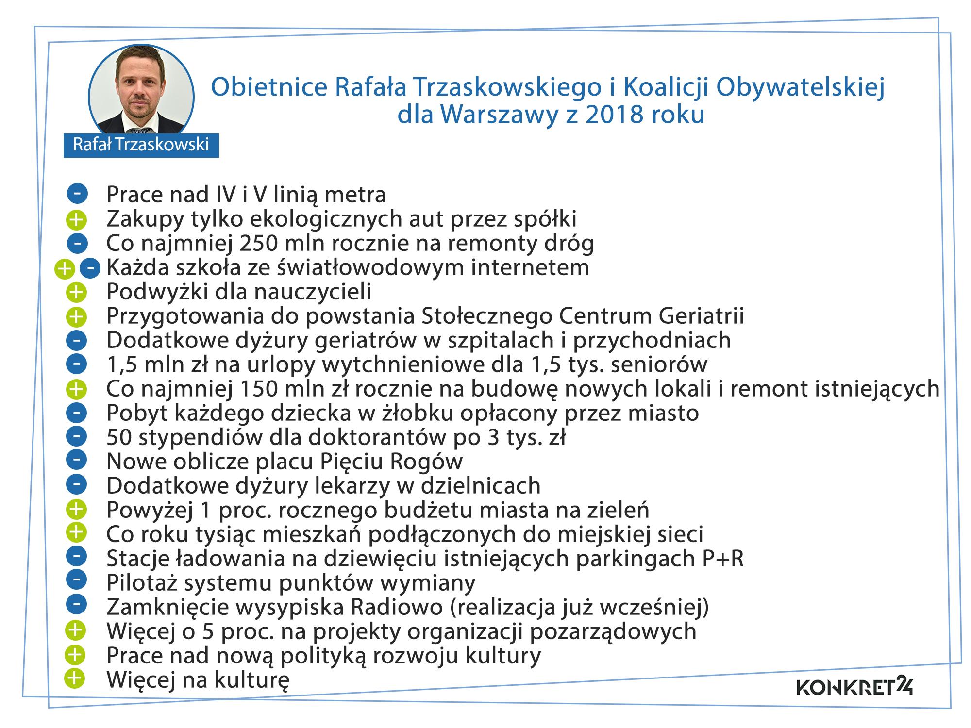 Obietnice Rafała Trzaskowskiego i KO dla Warszawy z 2018 roku