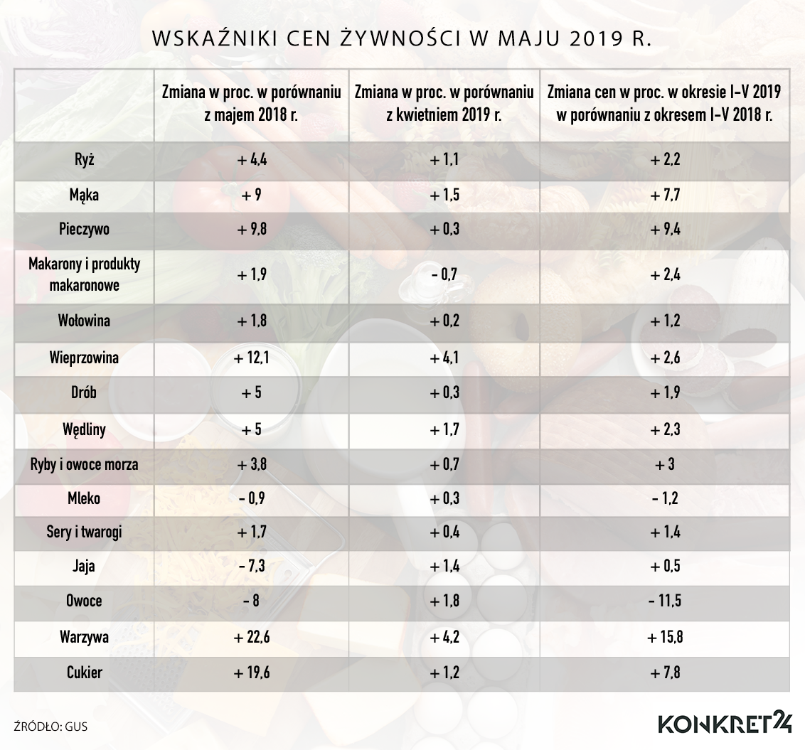 Wskaźniki cen żywności w maju 2019 r.