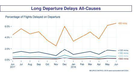 Odsetek opóźnionych lotów wg danych Eurocontrol