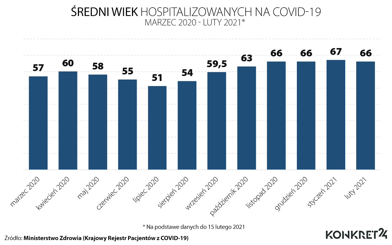 Średni wiek hospitalizowanych na COVID-19