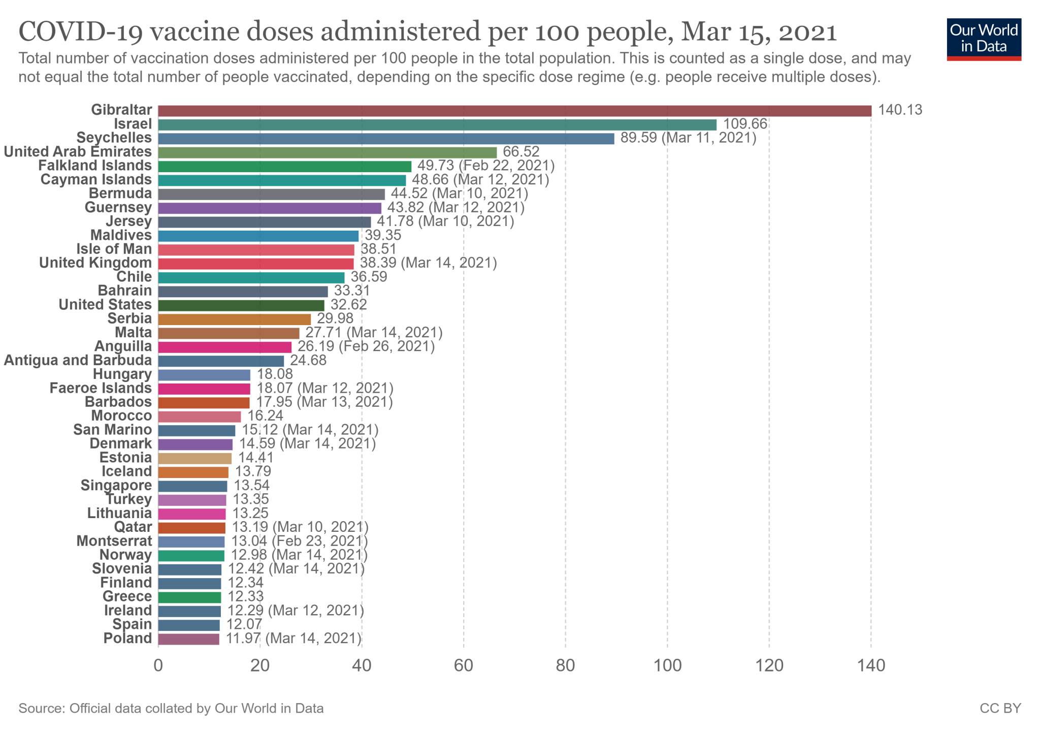 Państwa z najwyższym wskaźnikiem zaszczepienia na świecie. Polska znalazła się na 39. miejscu (stan na 15 marca 2021).