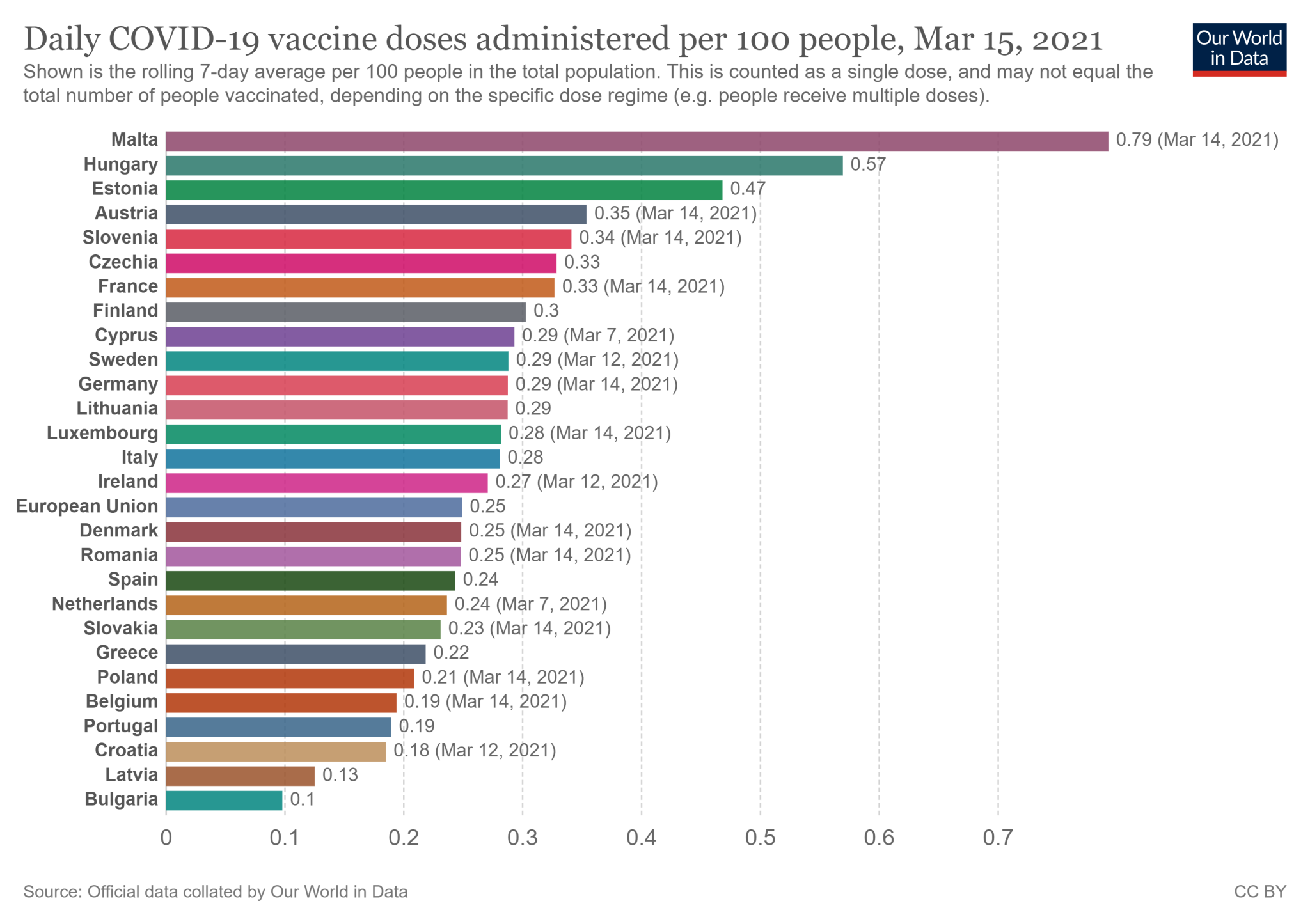 Tygodniowa średnia krocząca wskaźnika zaszczepienia w w 27 państwach Unii Europejskiej - stan na 15 marca 2021