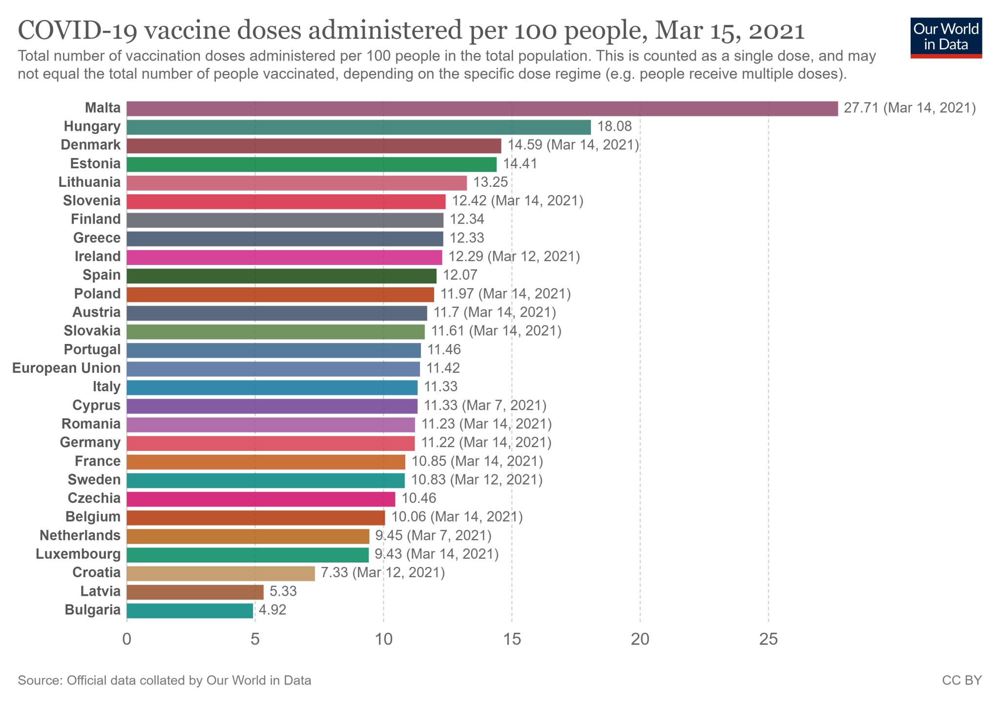 Wskaźnik zaszczepienia w 27 państwach Unii Europejskiej - stan na 15 marca 2021