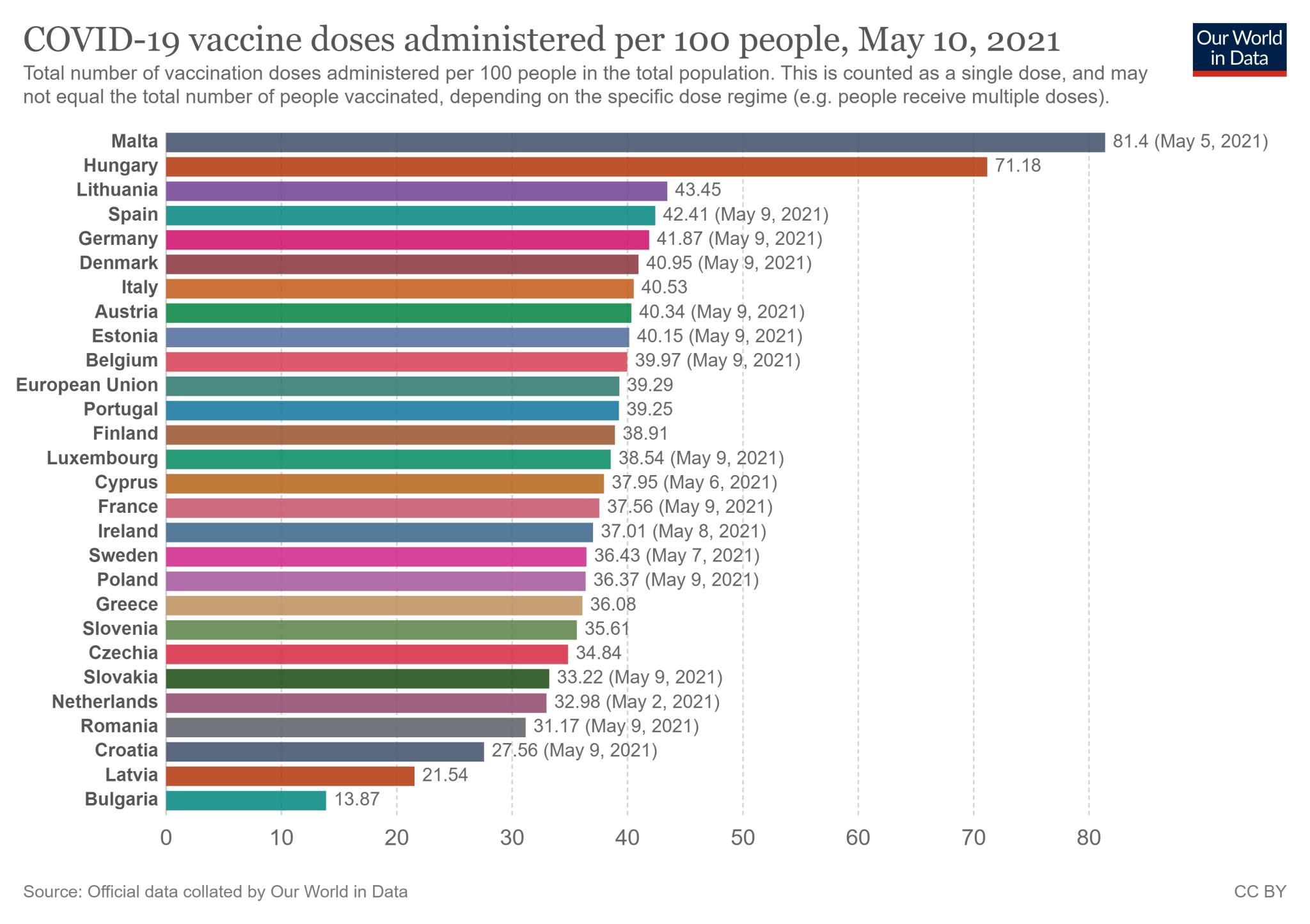 Wskaźnik zaszczepienia w 27 państwach Unii Europejskiej - stan na 10 maja 2021