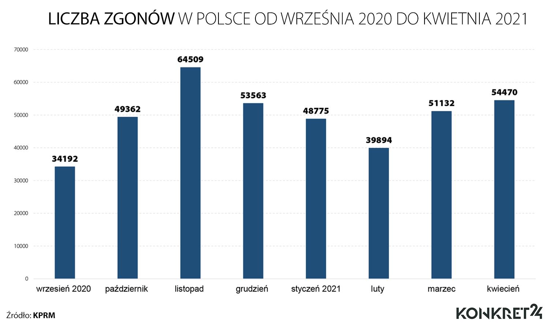 Liczba zgonów w Polsce od września 2020 do kwietnia 2021