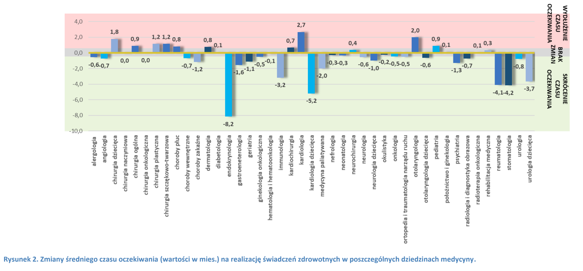 Zmiany średniego czasu oczekiwania na realizację świadczeń zdrowotnych w dziedzinach medycyny pomiędzy styczniem 2019 a wrześniem 2021