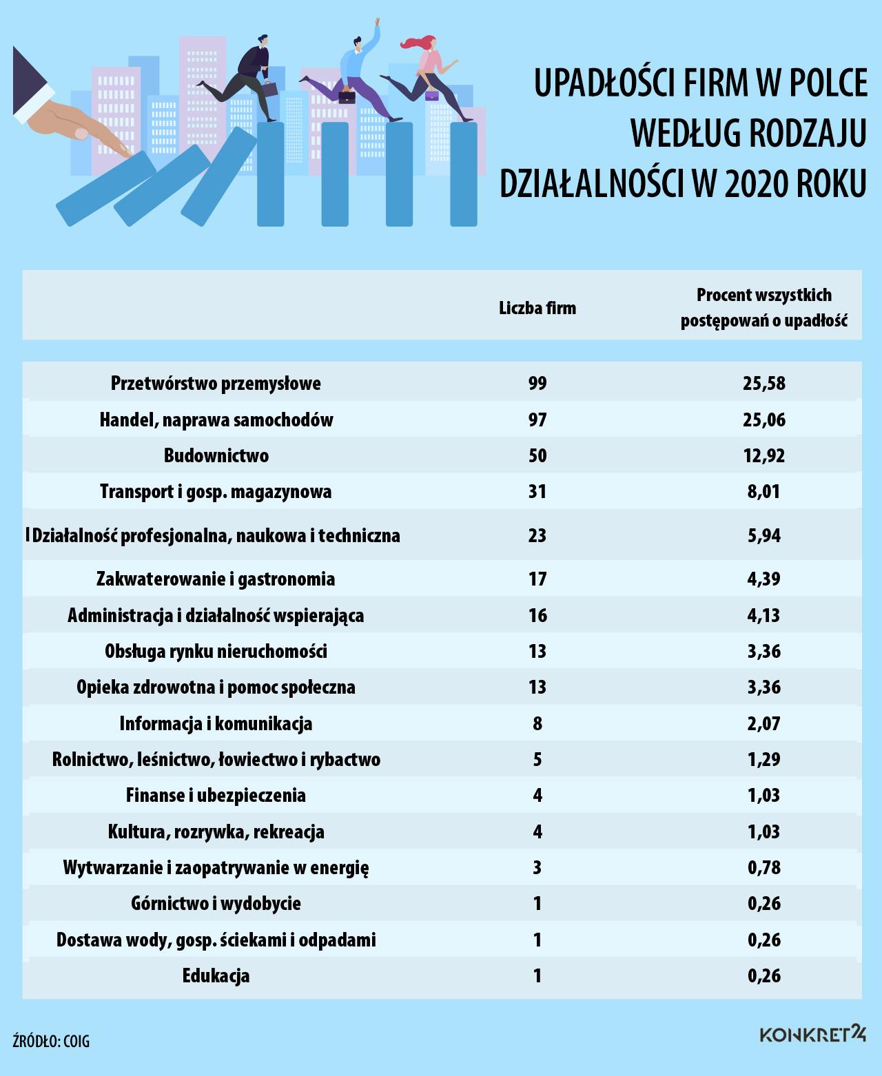 Upadłości firm w Polce według rodzaju działalności w 2020 roku