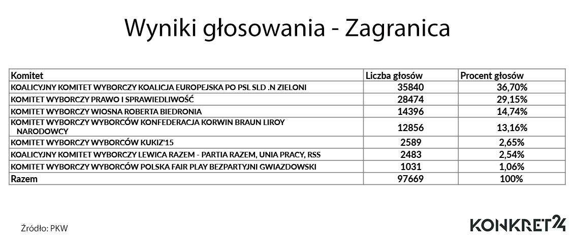 Wyniki głosowania - Zagranica
