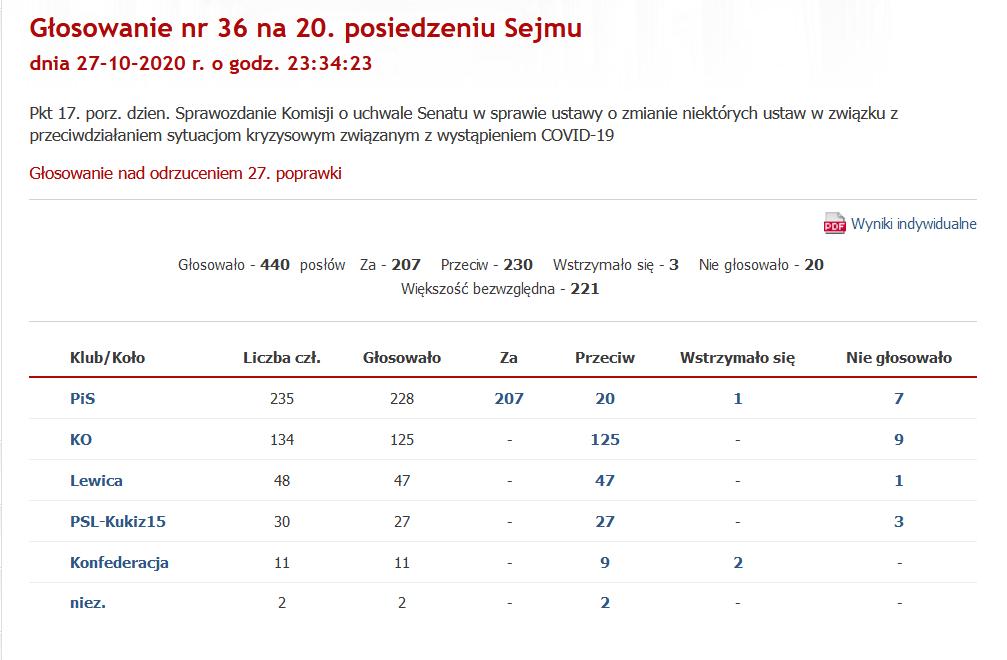 Wyniki głosowania w Sejmie nad poprawką nr 27 Senatu