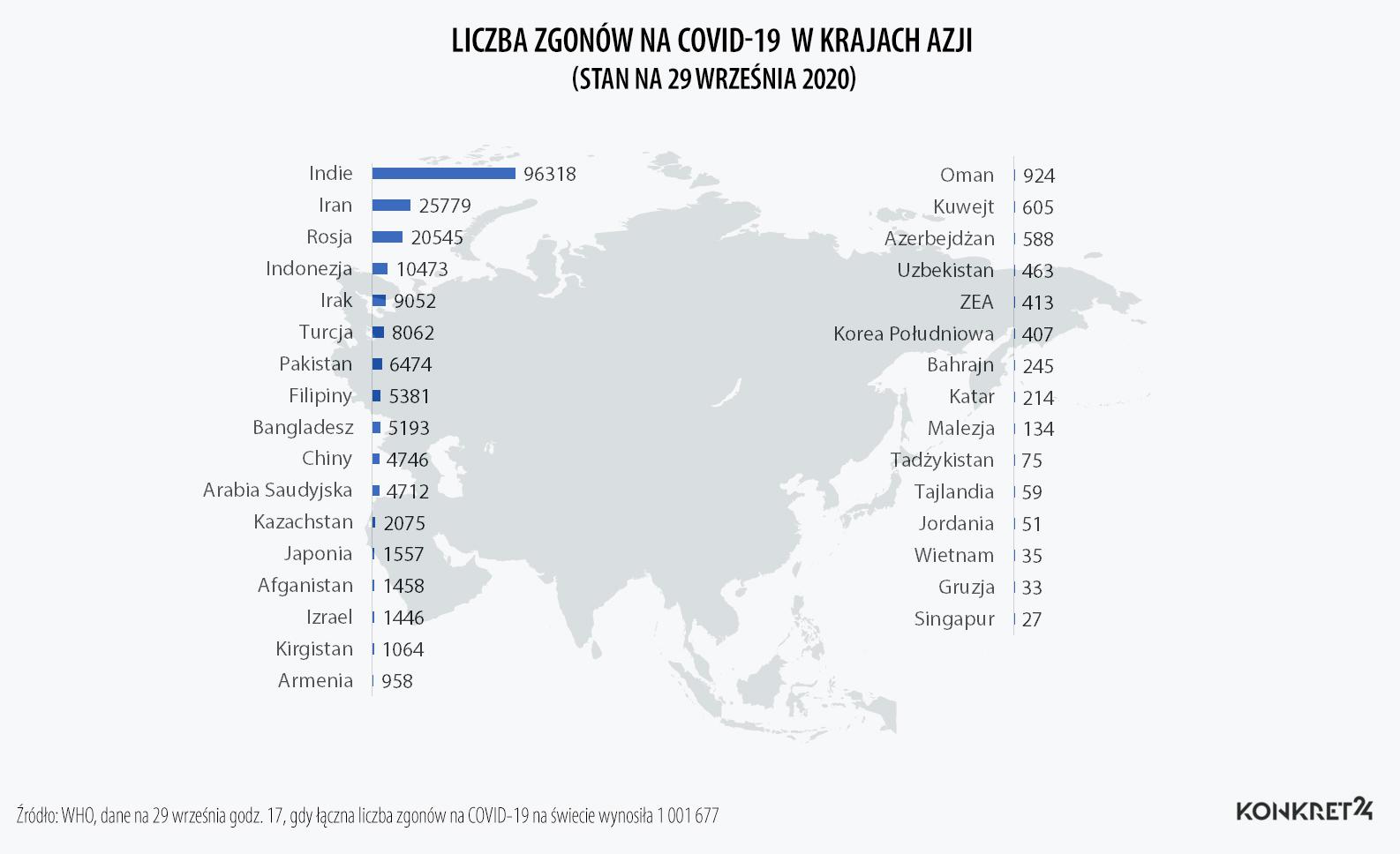 Liczba zgonów na COVID-19 w krajach Azji (stan na 29 września 2020)