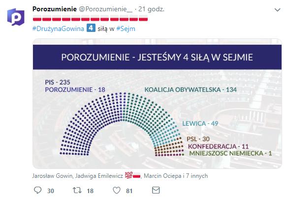 J. Gowin o swoich posłach w Sejmie