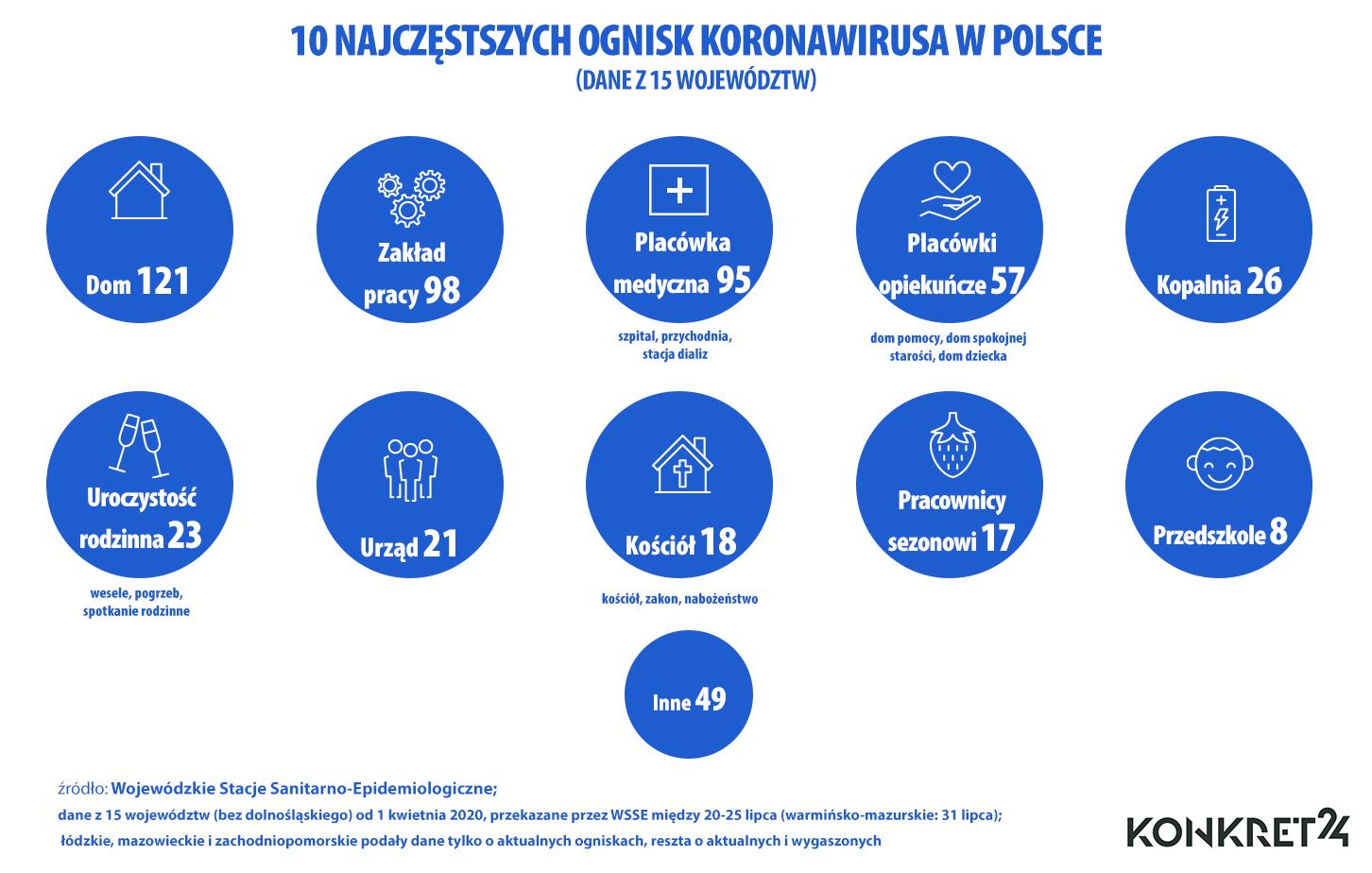 Najczęstsze ogniska koronawirusa w Polsce