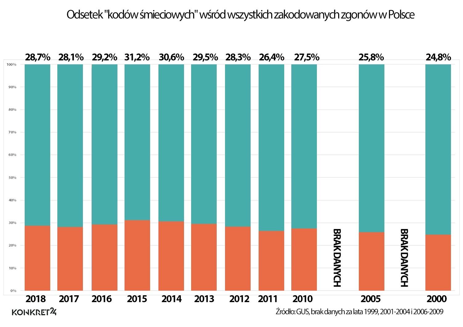 Odsetek kodów śmieciowych wśród wszystkich kodowanych zgonów w Polsce
