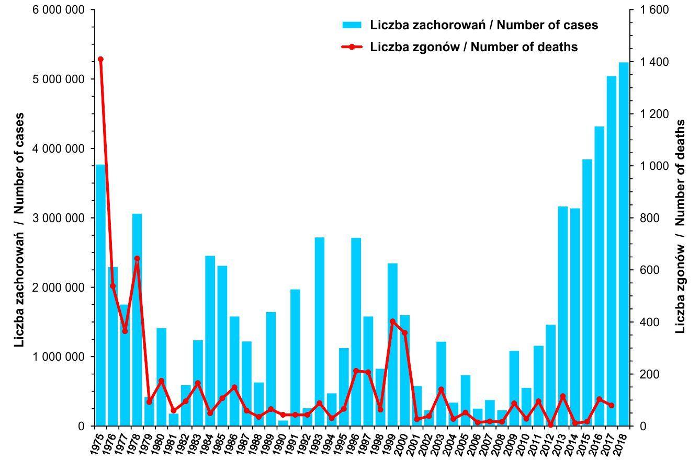 Zachorowania i podejrzenia zachorowań na grypę oraz liczba zgonów z powodu grypy w Polsce