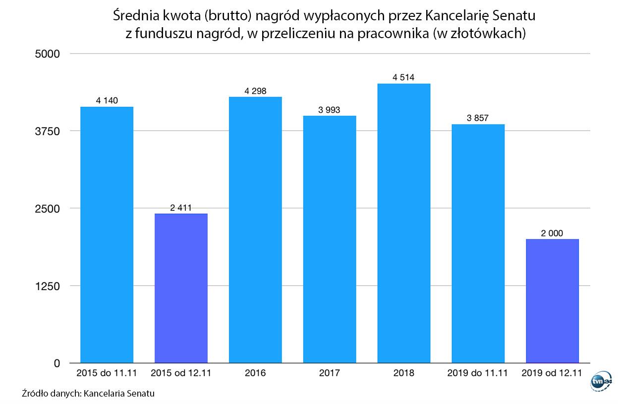 Do listopada 2019 roku 215 pracownikom Kancelarii Senatu wypłacono łącznie w ramach nagród 829 400 zł brutto. Po 12 listopada 9 pracownikom – w sumie 18 000 zł brutto