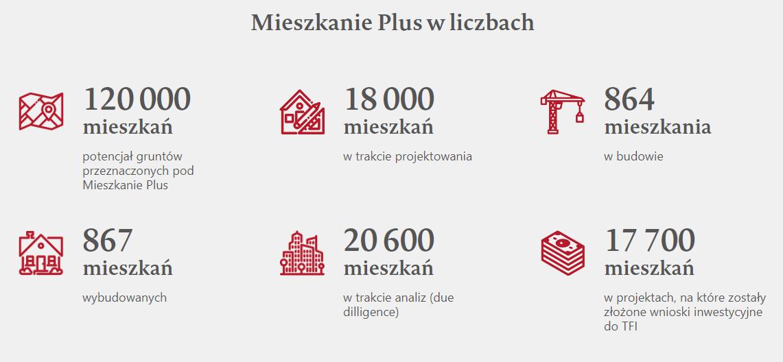 Mieszkanie Plus w liczbach
