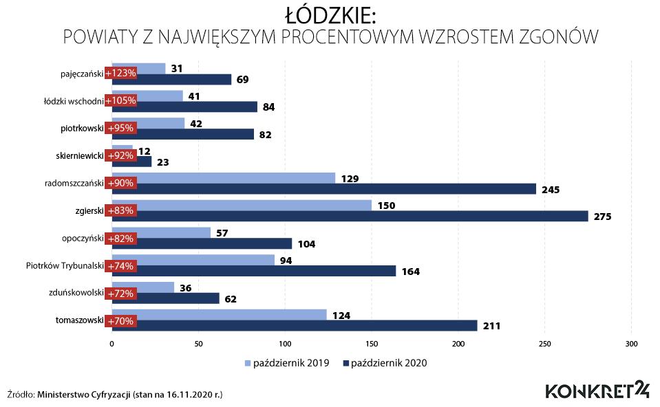 Łódzkie: powiaty z największym procentowym wzrostem zgonów