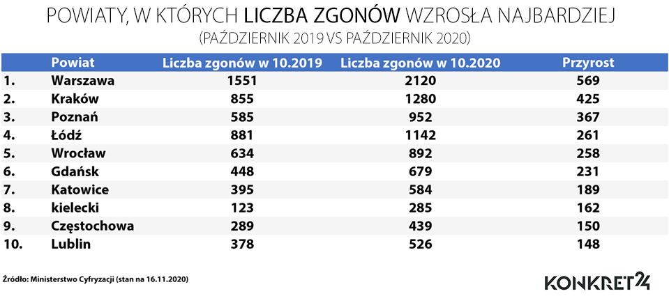 Powiaty, w których liczba zgonów najbardziej wzrosła: październik 2019 vs październik 2020