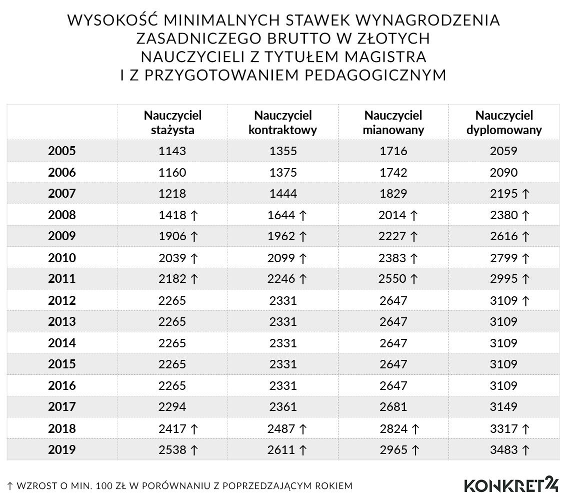 Wynagrodzenia nauczycieli w latach 2005-2019