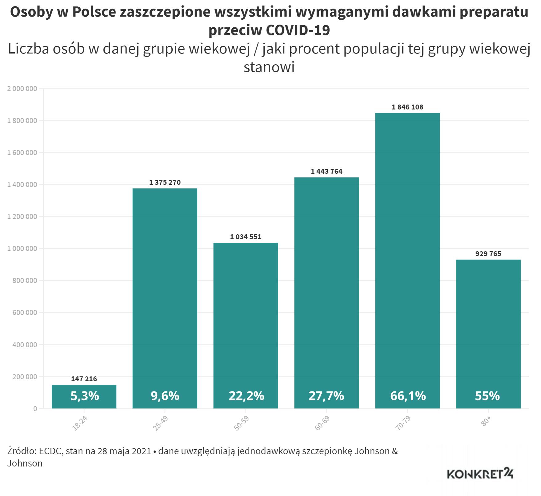 Osoby w Polsce zaszczepione wszystkimi wymaganymi dawkami preparatu przeciw COVID-19 (stan na 28 maja 2021)