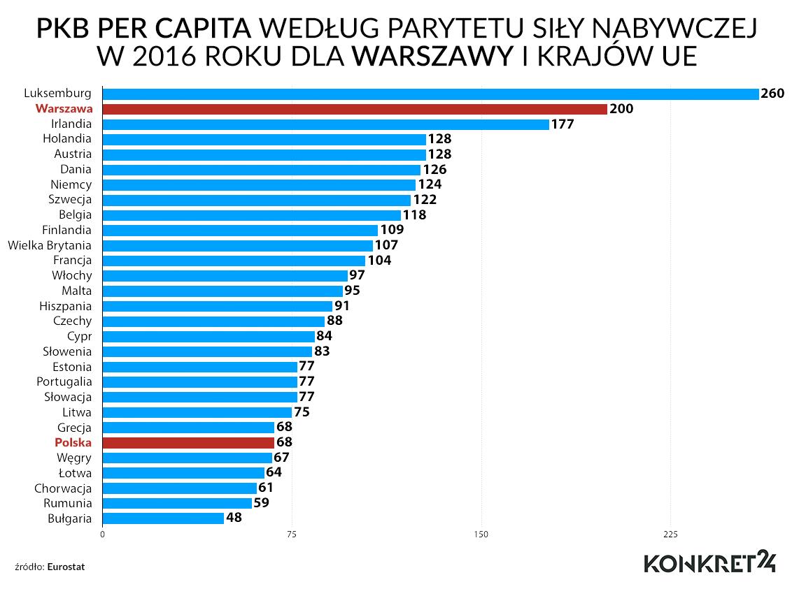 PKB per capita wg parytetu siły nabywczej w 2016 r. dla Warszawy i krajów UE