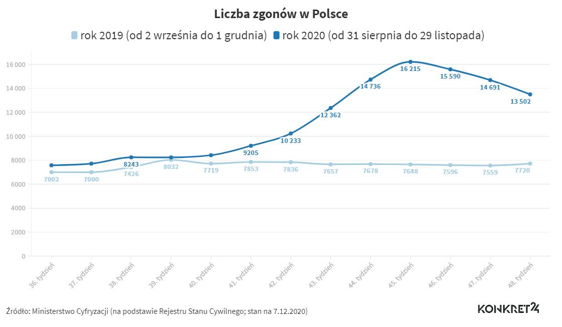 Zgony w Polsce z podziałem na tygodnie (2019 i 2020)