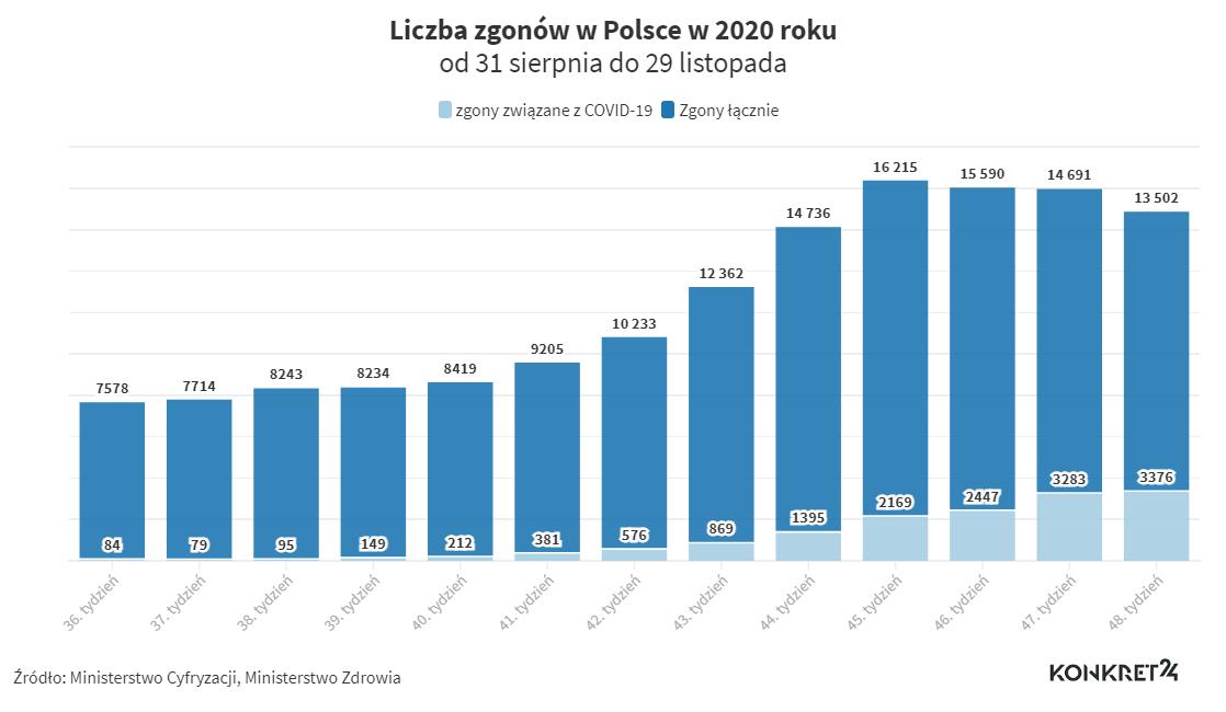 Liczba zgonów w Polsce z zaznaczeniem zgonów związanych z COVID-19