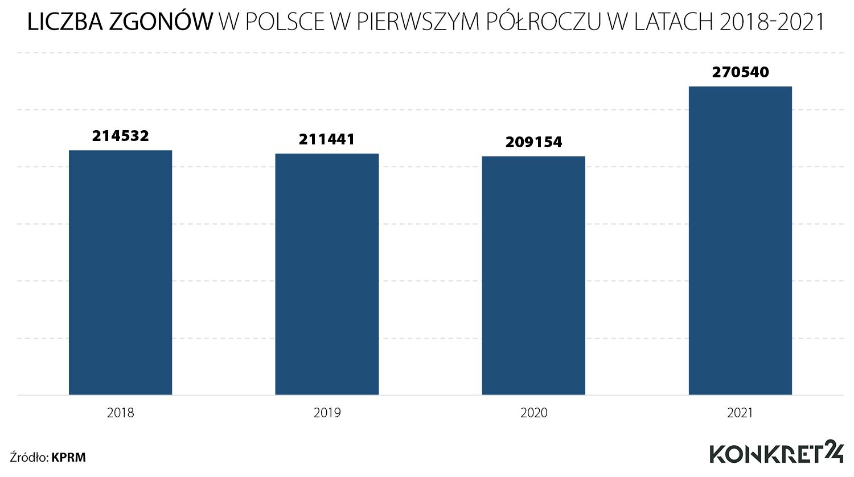 Liczba zgonów w Polsce w pierwszym półroczu w latach 2018-2021
