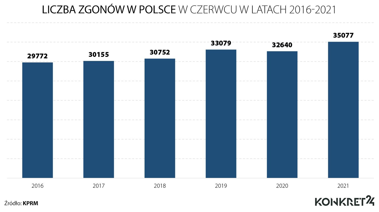 Liczba zgonów w Polsce w czerwcu w latach 2016-2021