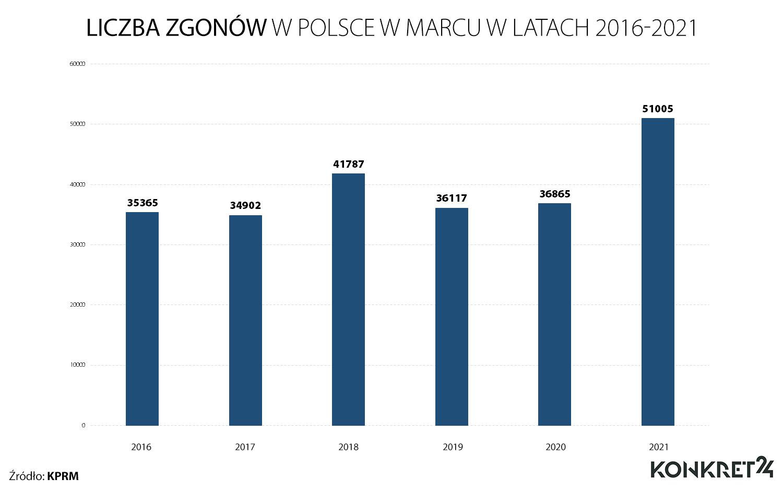 Liczba zgonów w Polsce w marcu w latach 2016-2021