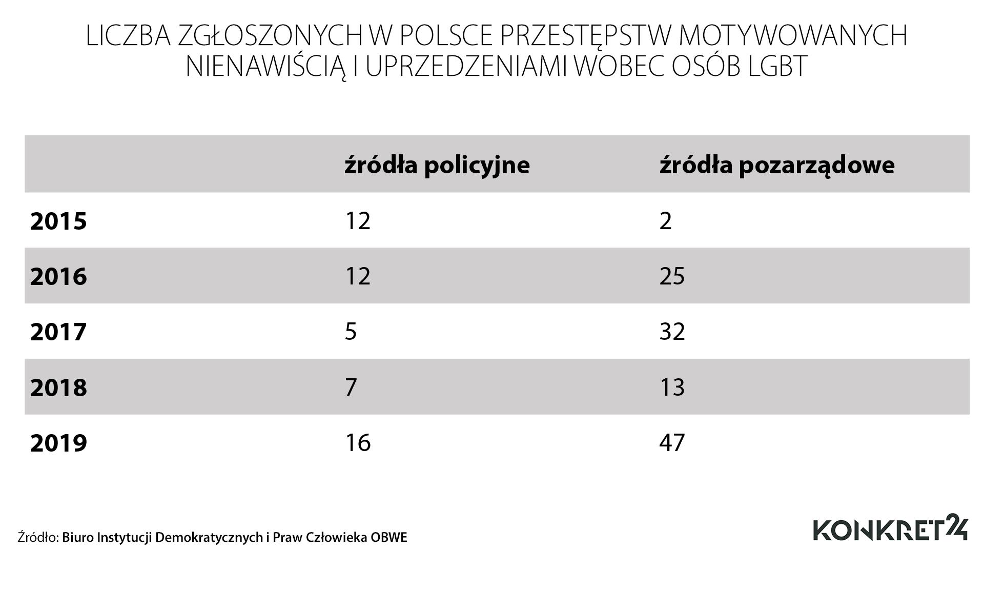 Liczba zgłoszonych przestępstw wobec osób LGBTIQ w Polsce