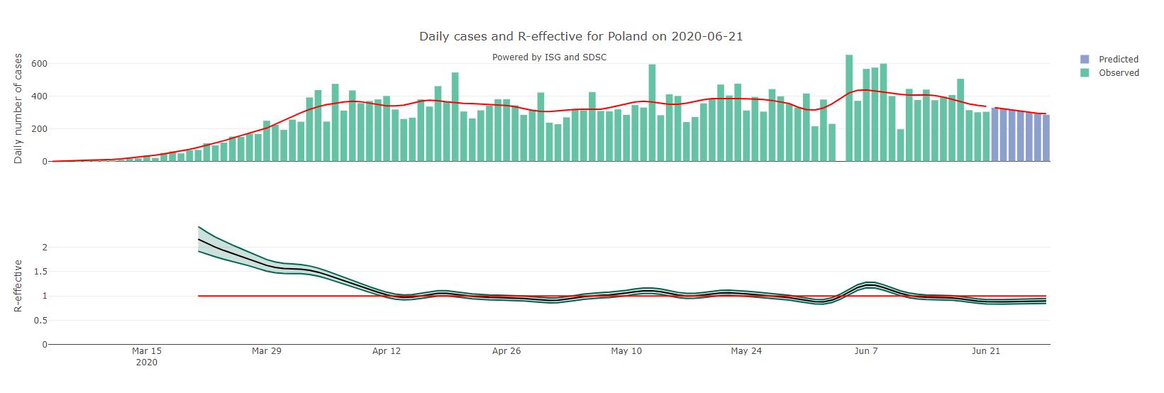 Dzienna liczba przypadków zachorowań i wartość współczynnika R dla Polski (stan na 21 czerwca br., kolorem niebieskim wartości przewidywane)