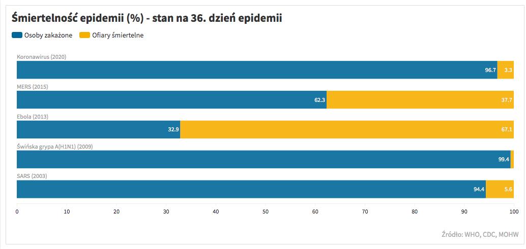 Śmiertelność epidemii, stan na 36. dzień trwania